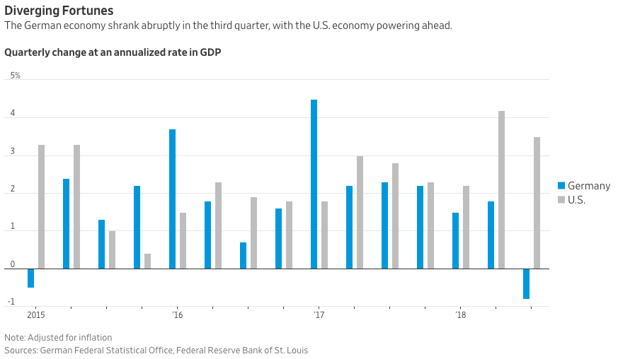 The Great Divergence - U.S. and Germany GDP